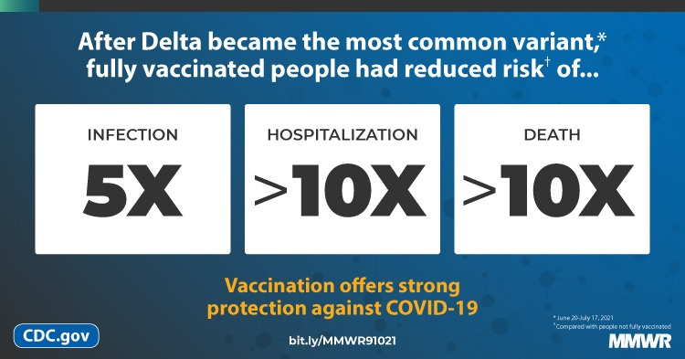 This figure shows fully vaccinated people had less risk of COVID-19 infection, hospitalization, and death.